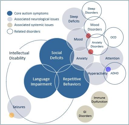 associated_conditions_diagram